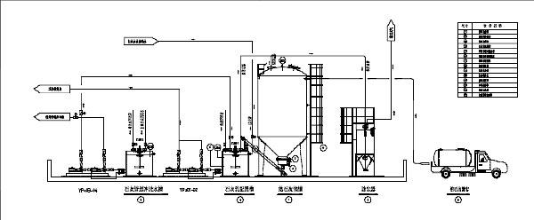 一、装置简述 在水处理系统过程中,酸性废水的PH中和调节、金属离子的还原、除磷、印染废水的脱色等工艺中,投加石灰乳是目前较为常用和经济的方法。因石灰乳一般采用市场较容易采购的生石灰粉配制,其储存、转移过程中容易产生大量粉尘,如处置不当,对四周环境形成二次污染,对操作员工身心也造成一定的伤害。石灰乳投加日常消耗量一般较大,要求连续性强,如采用人工方式进行搬运、溶解、投加,劳动强度大。为适应市场需要,满足企业清洁生产要求,提高废水处理站自动化控制水平,我公司研制的石灰储存自动投加装置具有安全清洁、操作简单、自